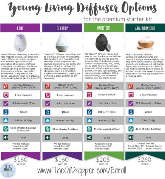 Young-Living-Diffuser-Options-May-2016