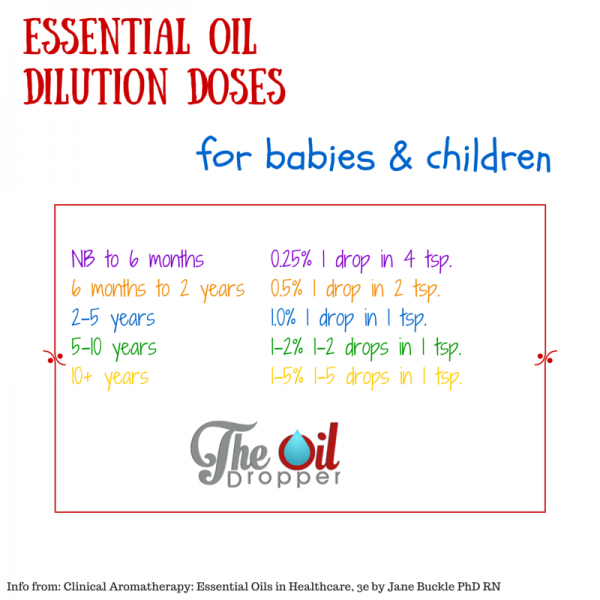 Essential Oils For Children The Oil Dropper