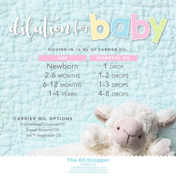 dilution-chart-babies